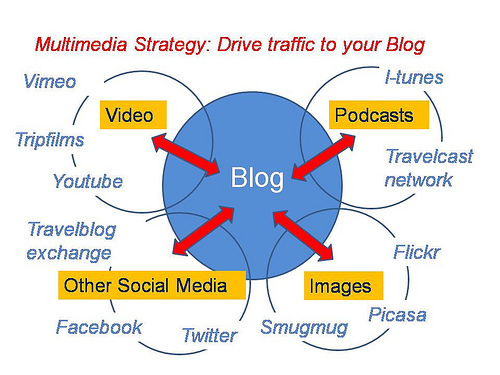 Multi-media drives traffic to your blog