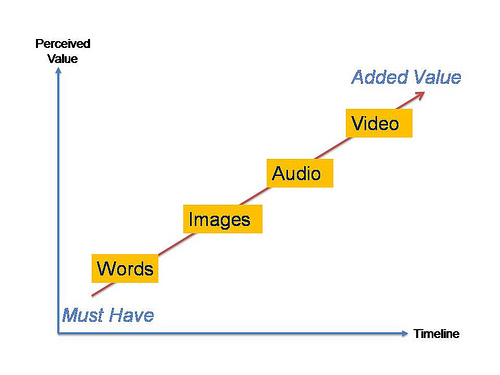 The value of images in the multi-media mix