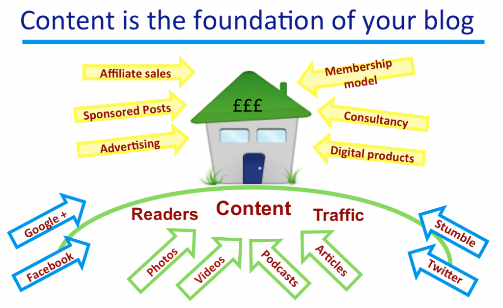 Content is the foundation of your blog