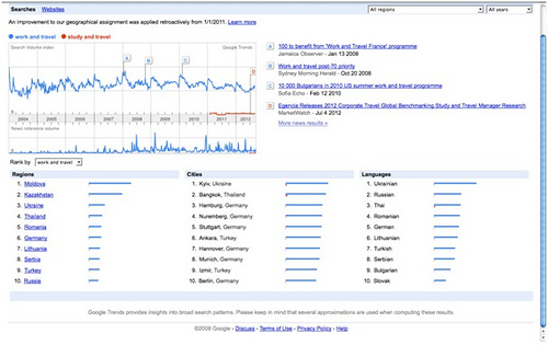 Identifying Search Trends Photo: Heatheronhertravels.com