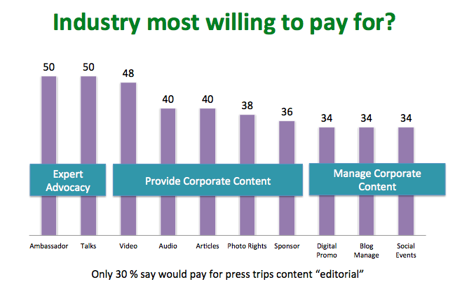 Industry most willing to pay for?