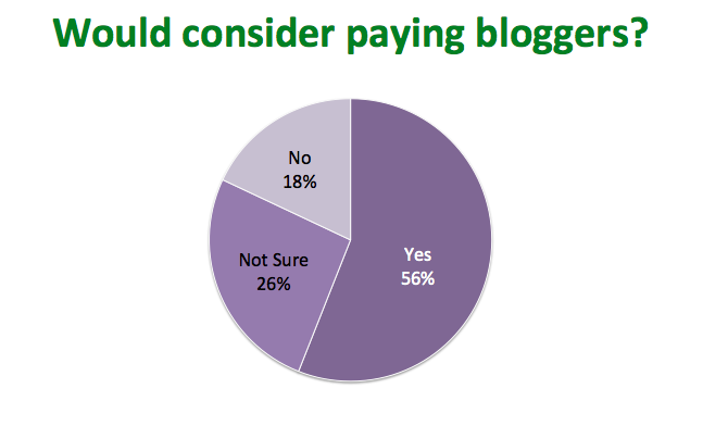 Would consider paying bloggers