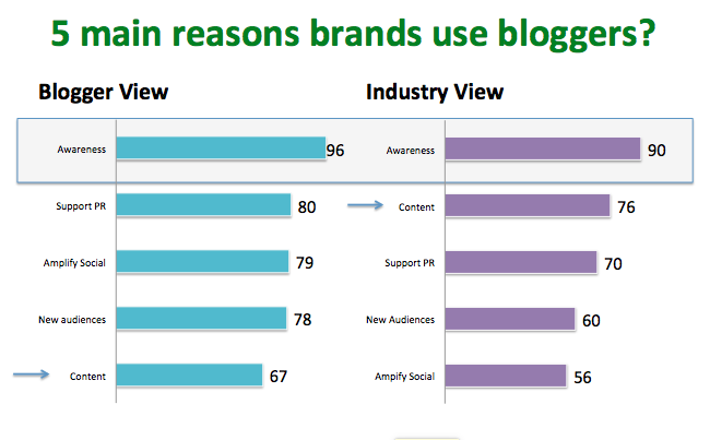 why brands use bloggers